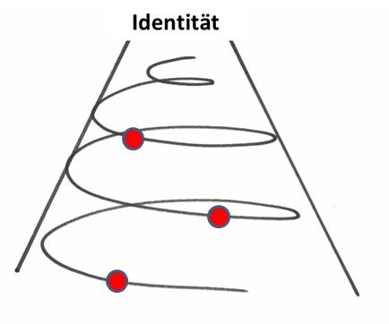 Identitätsmodell